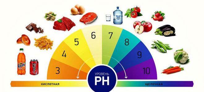 Что такое pH? Информация о кислотности продуктов.
