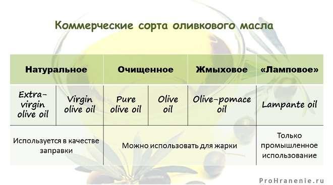 коммерческие сорта оливкового масла