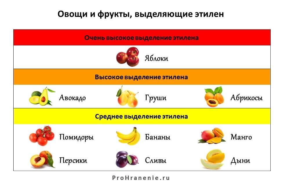 выделяющие этилен овощи и фрукты (таблица)
