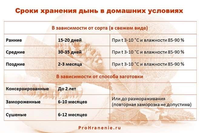 сроки хранения дынь таблица