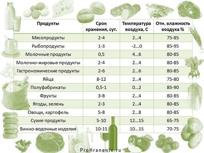 таблица сроков хранения основных групп продуктов