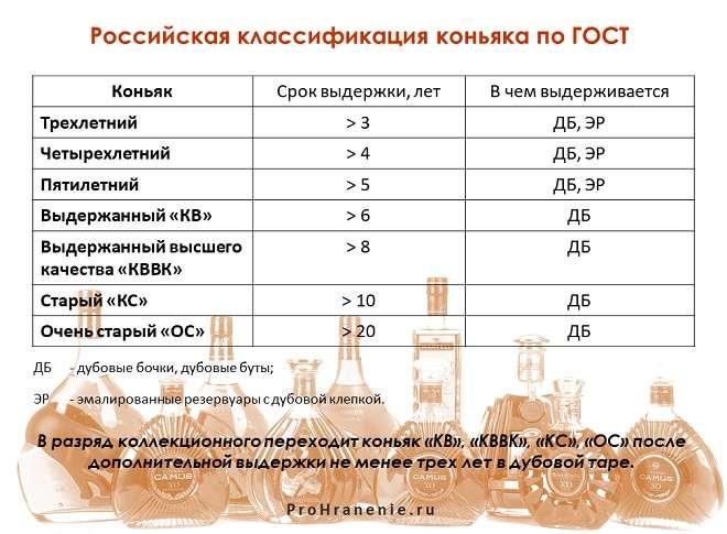 сорта коньяка (таблица)