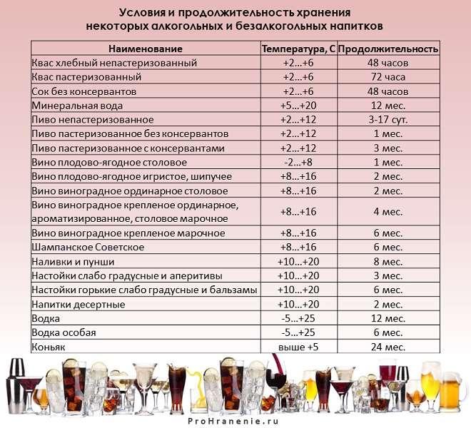 хранение алкогольных и безалкогольных напитков (таблица)
