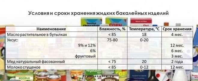 сроки хранения жидких бакалейных товаров