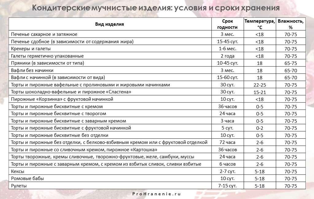 кондитерские мучные изделия (таблица)
