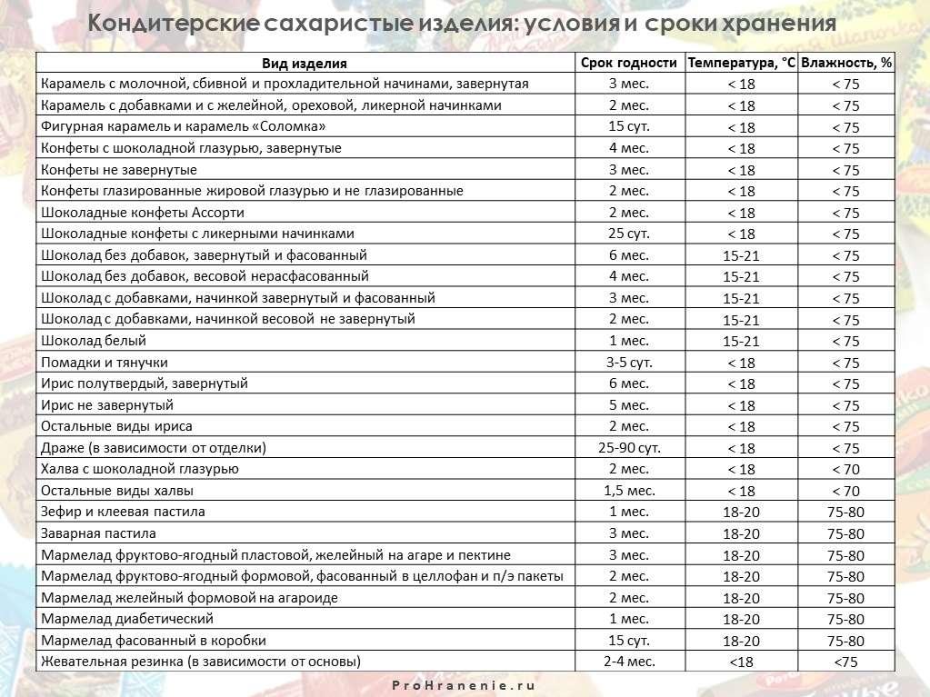 кондитерские сахаристые изделия (таблица)