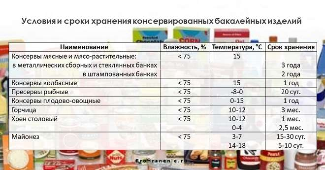 сроки хранения консервированных бакалейных товаров