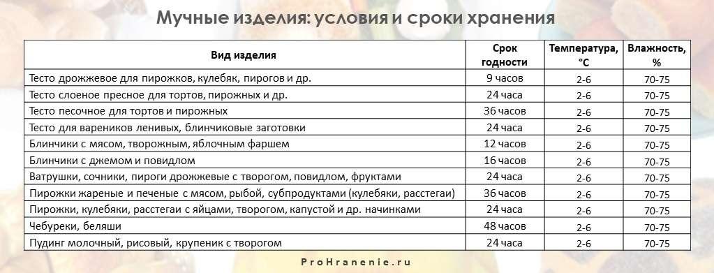 мучные изделия (таблица)