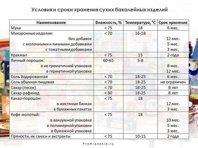 сроки хранения сухих бакалейных товаров