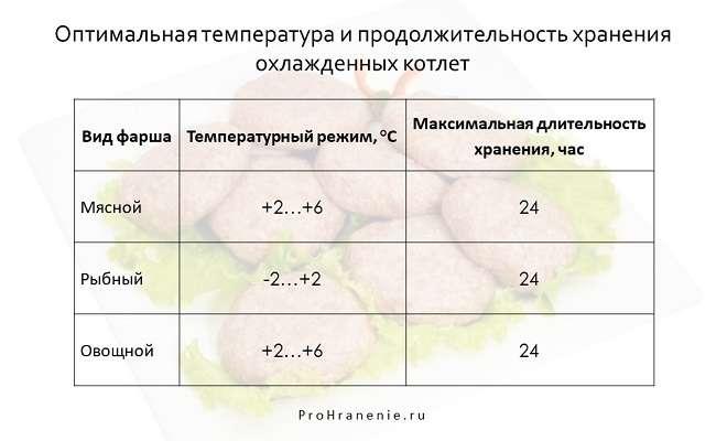 срок годности охлажденных котлет (таблица)