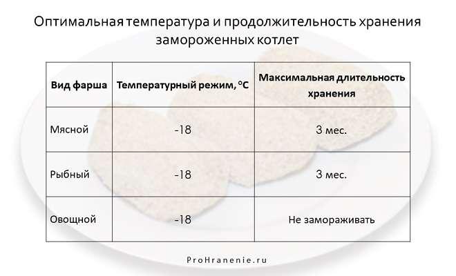 срок годности замороженных котлет (таблица)