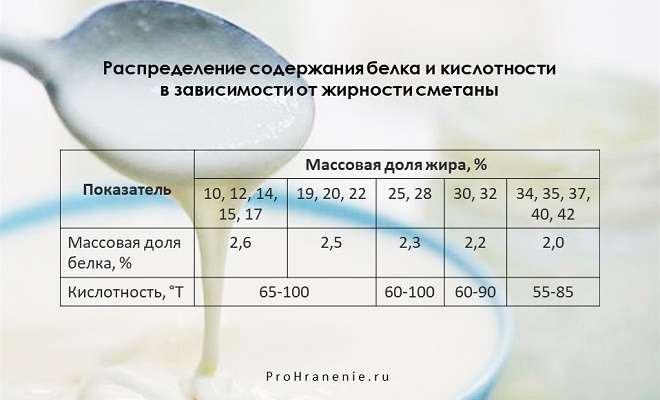 зависимость содержания белка и кислотности от жирности сметаны (таблица)