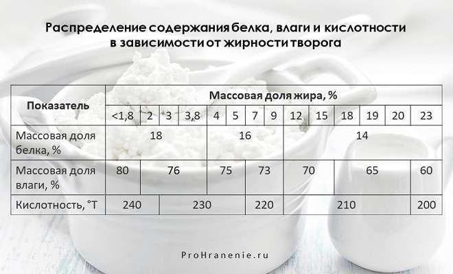 жирность творога (таблица)