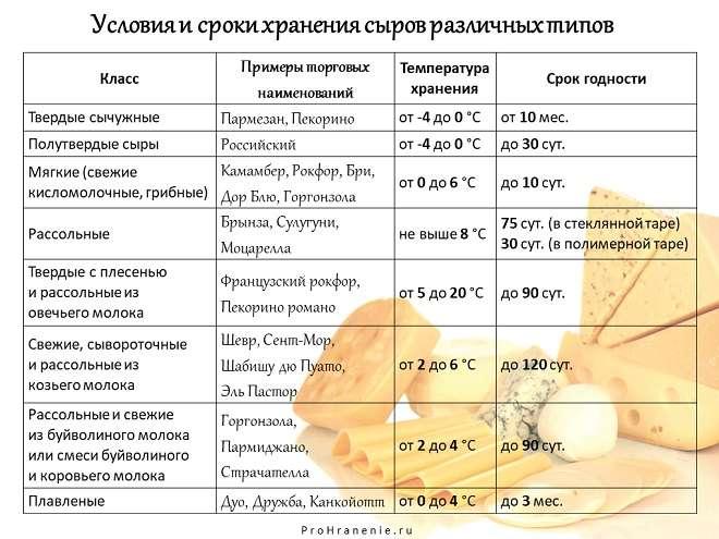 сроки годности сыров (таблица)