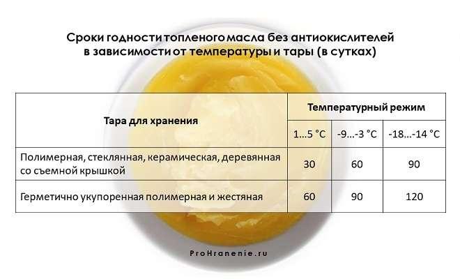 сроки годности топленого масла (таблица)