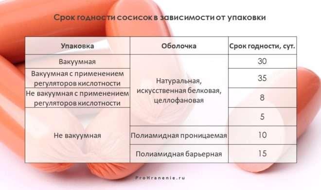 сроки годности сосисок (таблица)
