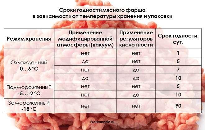 сроки годности фарша (таблица)