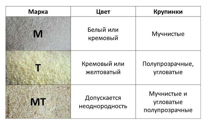цвет манки (таблица)