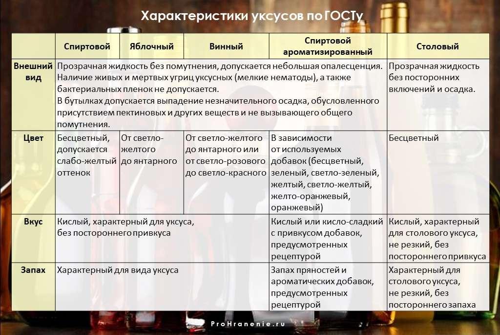 характеристики уксусов (таблица)