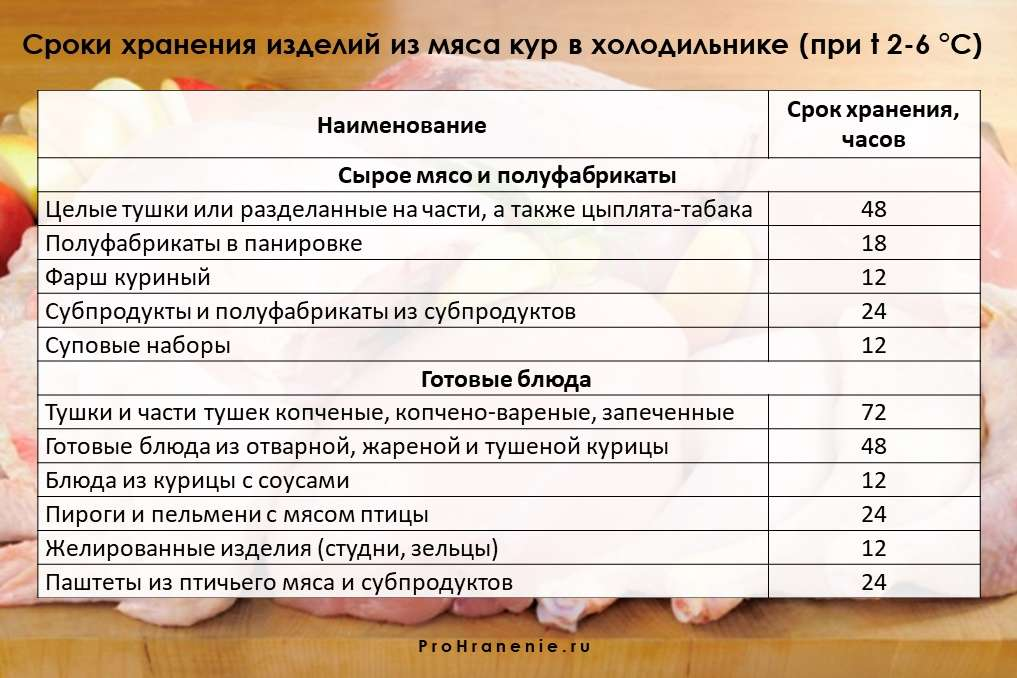 сроки годности продуктов из курицы