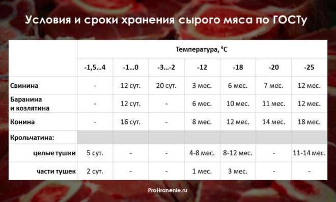 сроки годности сырого мяса (таблица)