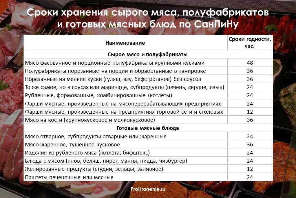 сроки годности мяса, полуфабрикатов и готовых блюд (таблица)