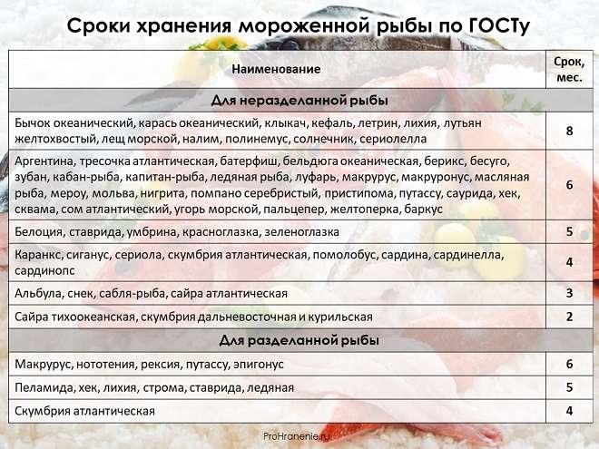 сроки годности мороженной рыбы (таблица)