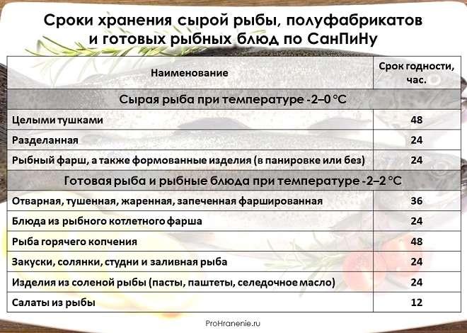 сроки хранения рыбы и рыбных блюд (таблица)